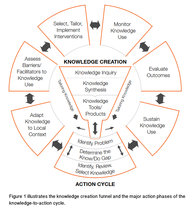 The Knowledge to Action model has two parts: (1) knowledge creation and (2) action. Each part has several phases.