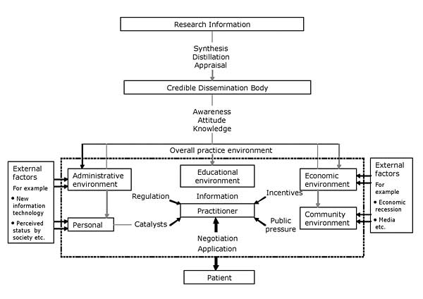 Knowledge Translation: Introduction to Models, Strategies