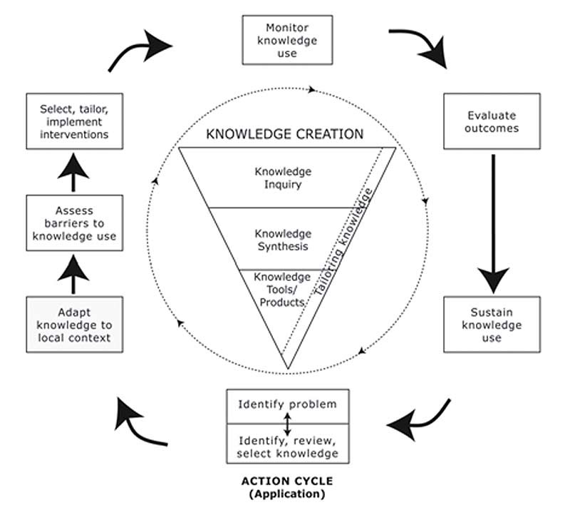 Description For Figure 1 The Knowledge To Action Process